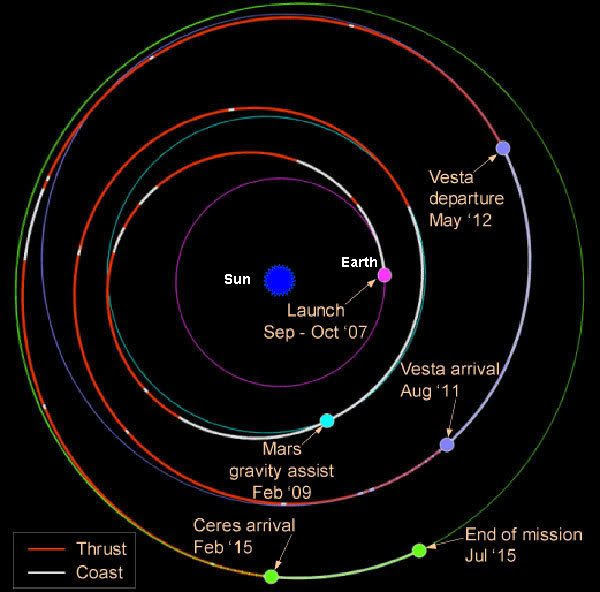A diagram showing Dawn's flight path to the Asteroid Belt.