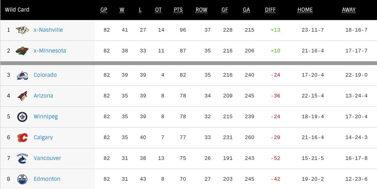 Chezmaitaipearls: Nhl Playoff Standings Seeds
