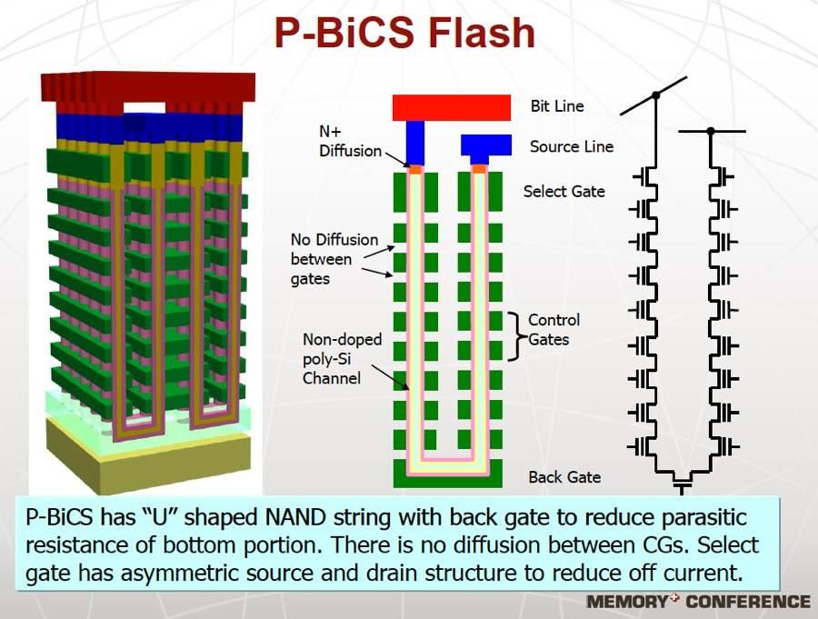 Toshiba p-BiCS technology