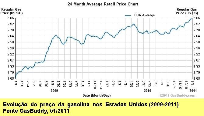 'Evolução do preço da gasolina nos Estados Unidos (2009-2011).