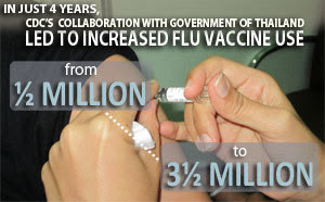 Infographic: In just 4 years, CDC's collaboration with the government of Thailand led to increased flu vaccine use: from 1½ million to 3½ million.