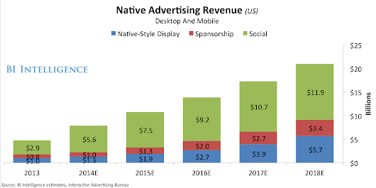 Spending On Native Advertising Is Soaring As Marketers And Digital Media Publishers Realize The Benefits