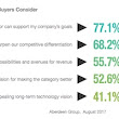 Which Factors Most Influence B2B Purchase Decisions?