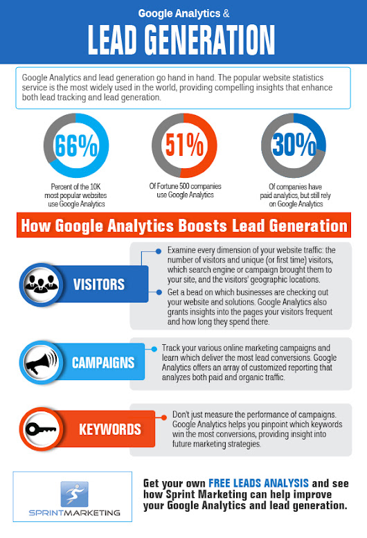 Google Analytics & Lead Generation - Sprint Marketing