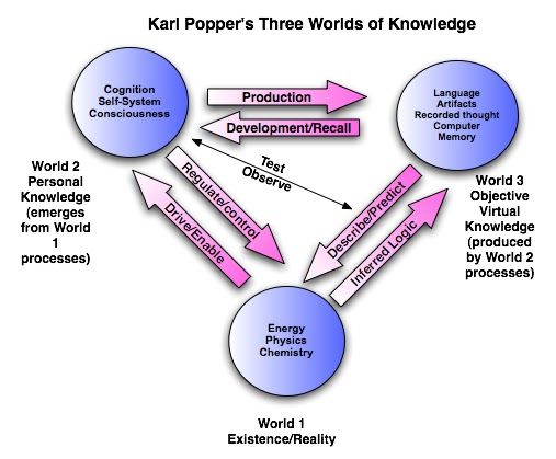 the three worlds of knowledge