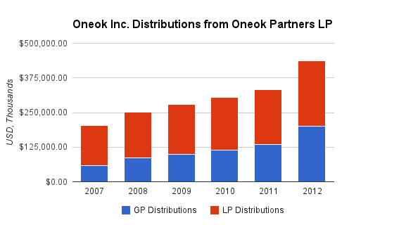 Oneok Distributions