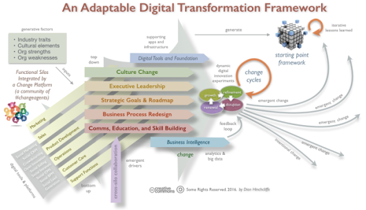 In Digital Transformation, Culture Change Goes Hand in Hand with Tech Change