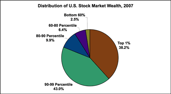 us-stock-wealth