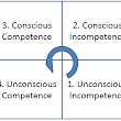 Conscious Competence in Leadership - Trav Munro