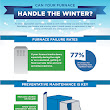 Can Your Furnace Handle the Winter?