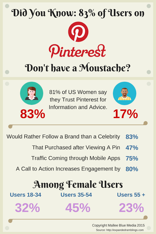 Did You Know:83% of Users On Pinterest Don't Have a Moustache?
