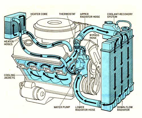 Coolant Flow Direction The 1947 Present Chevrolet Gmc Truck Message Board Network