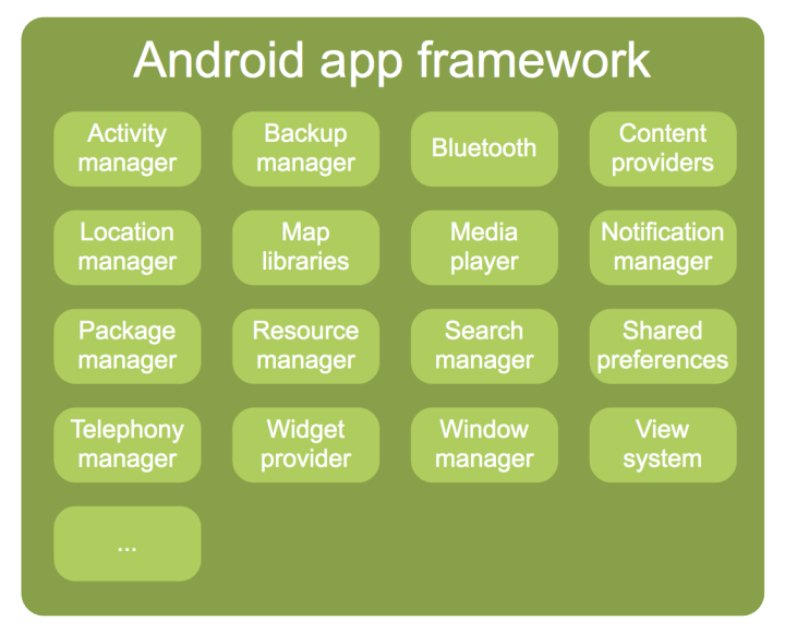 The Android Application Framework