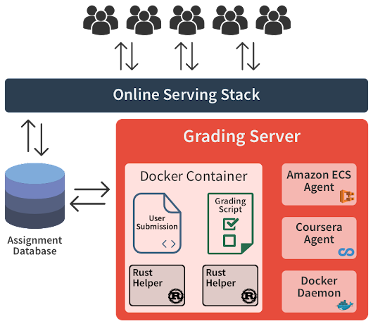 Building Coursera | Rust & Docker in production @ Coursera