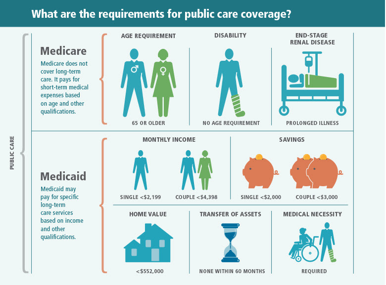 Costs to Consider | Texas Long-Term Care Partnership