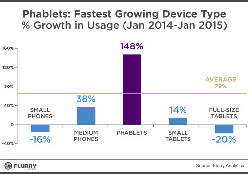 The Phablet: Third-Stage Media Booster Rocket