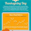 Email Marketing: Majority Of Promotional Mails Were Sent Between 7-9am On Thanksgiving Day!