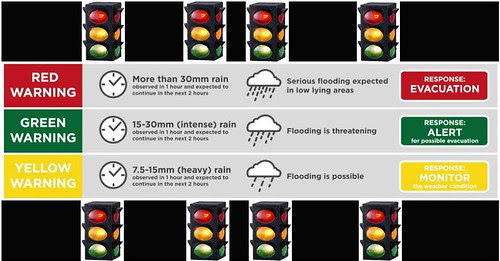 Pag-Asa color codes and Traffic Lights