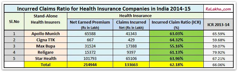 How to pick the Best Health Insurance Plan in India?