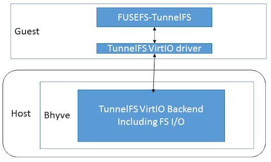 October Update: Learning for TunnelFS