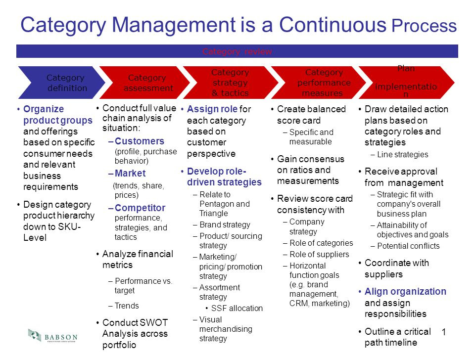 Category+Management+is+a+Continuous+Process