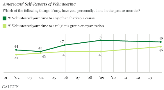 Trend: Americans' Self-Reports of Volunteering