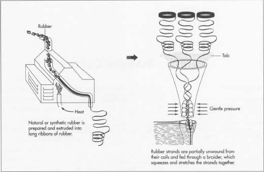 How Bungee Cord Is Made Material Manufacture History Used