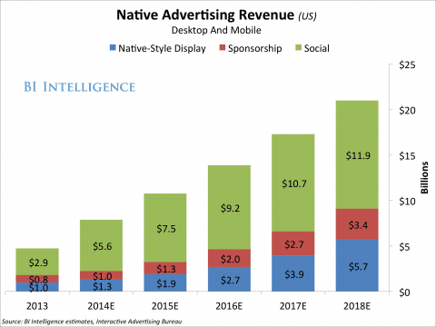 New Year Will Bring Native Ad Spending To New Heights | Native Advertising for Publishers, Advertisers and Agencies