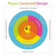 Gamification At Work - Designing Engaging Business Software - Review