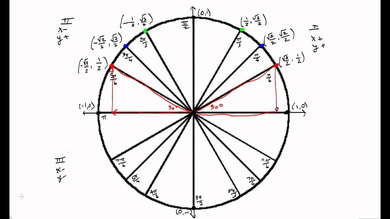 Standard Coordinates in Quadrants II, III, and IV of the Unit ...