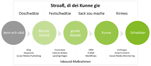 Inbound-Marketing auf hessisch