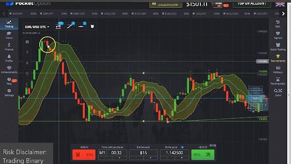 Trading Broker For Binary Options