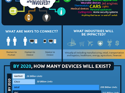 A Beautiful Visual Explaining The Internet of Things
