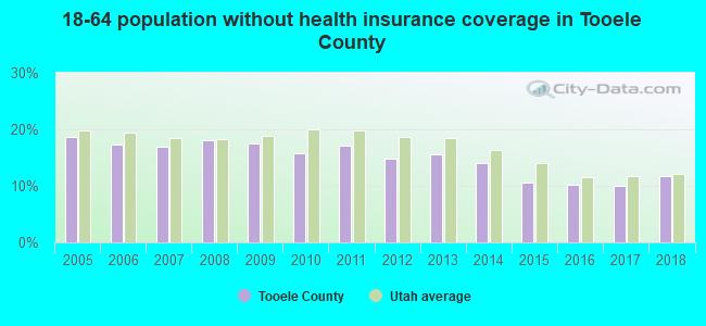 Tooele County, Utah detailed profile - houses, real estate ...