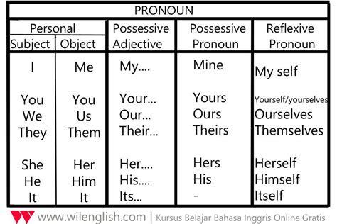 penjelasan lengkap  mudah tentang pronoun