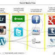 Visualizing Content Flow on Social Media – Planet Geek!