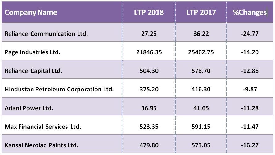Time to Thing Again: Top 20 BSE Small-Cap Stocks Plunged ...