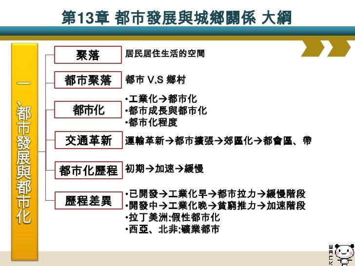 二、城鄉關係的演變     都市化     程度         都市              鄉村          城鄉關係 農                            (1) 自給自足     (1) 低度城鄉關係 業  ...