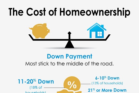 The Cost of Homeownership