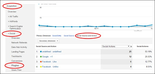 Tracking Facebook Social Interactions with Google Analytics & Google Tag Manager
