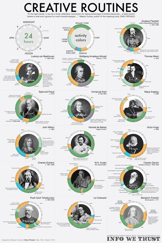 Infographic: See The Daily Routines Of The World