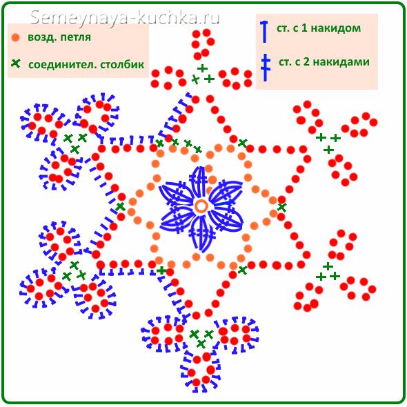 knitted snowflake schema