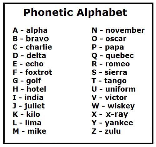 Phonetic Alphabet   Communications   Pinterest   Focus on ...