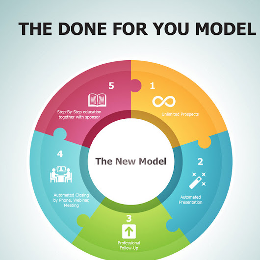 Watch The Done For You Model Webinar