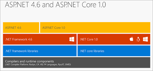 How to reference an existing .NET Framework Project in an ASP.NET Core 1.0 Web App