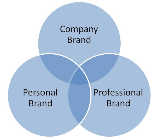 Managing Personal Brands on Social Media - Didit
