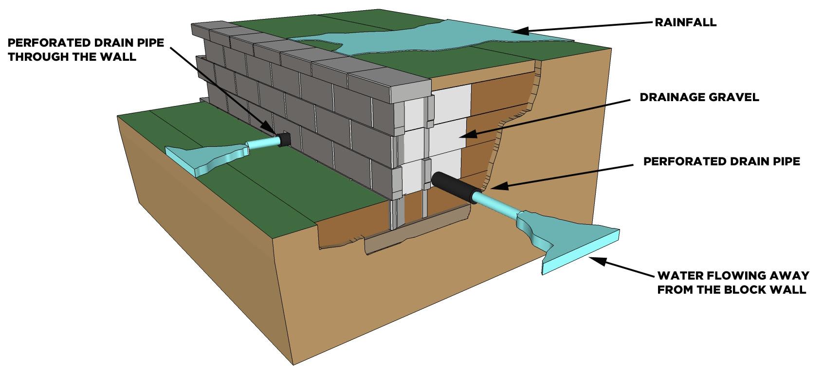 Block Wall drainage good A