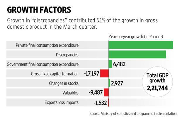 GDP growth at constant prices jumped from 7.2% in the December 2015 quarter to 7.9% in the March quarter. Graphic: Naveen Kumar Saini/Mint