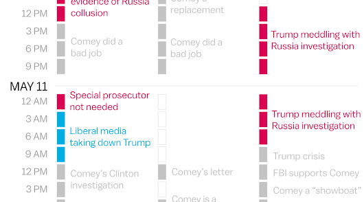We tracked the Trump scandals on right-wing news sites. Here's how they covered it.