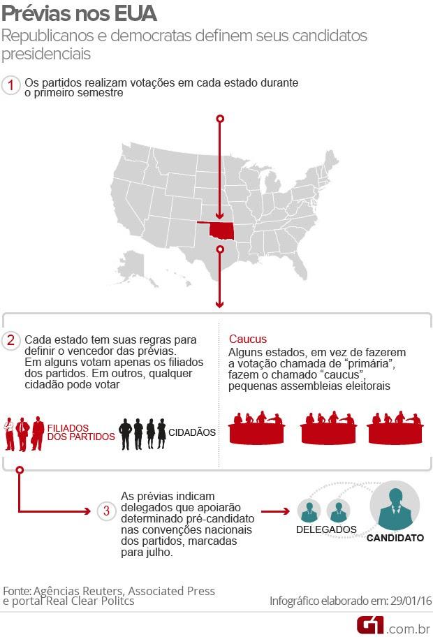 Eleições EUA prévias caucus primárias infográfico (Foto: Editoria de Arte/G1)